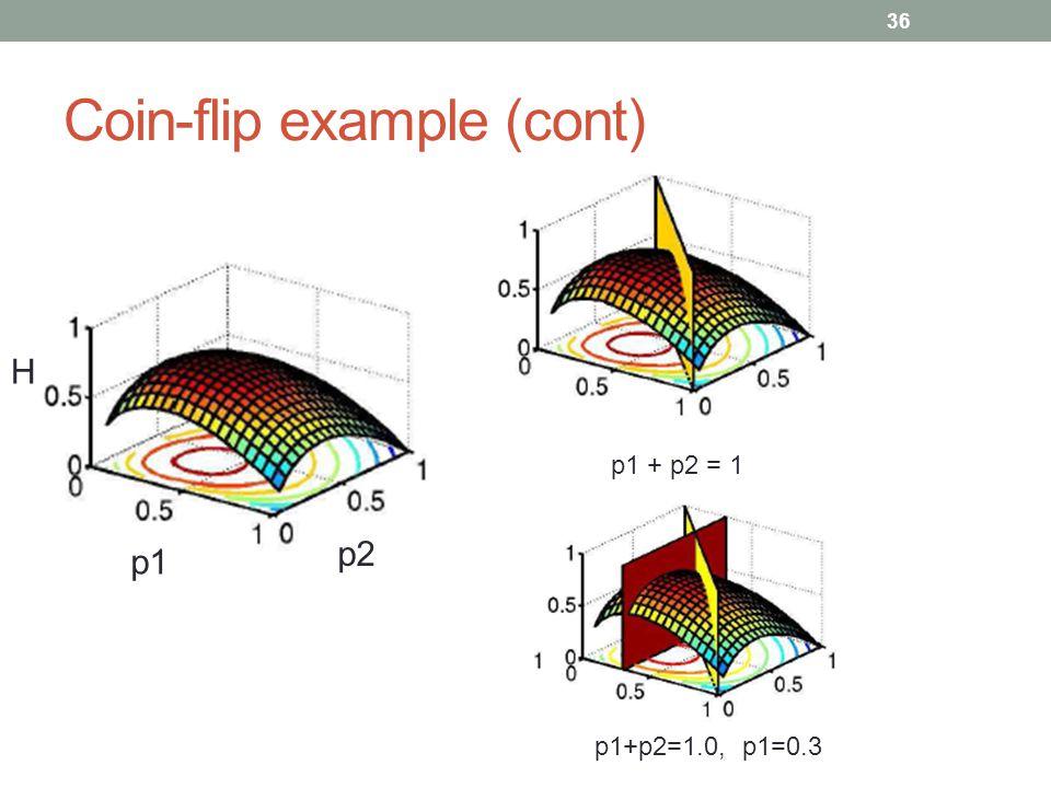 36 Coin-flip example (cont) p1 p2 H p1 + p2 = 1 p1+p2=1.0, p1=0.3