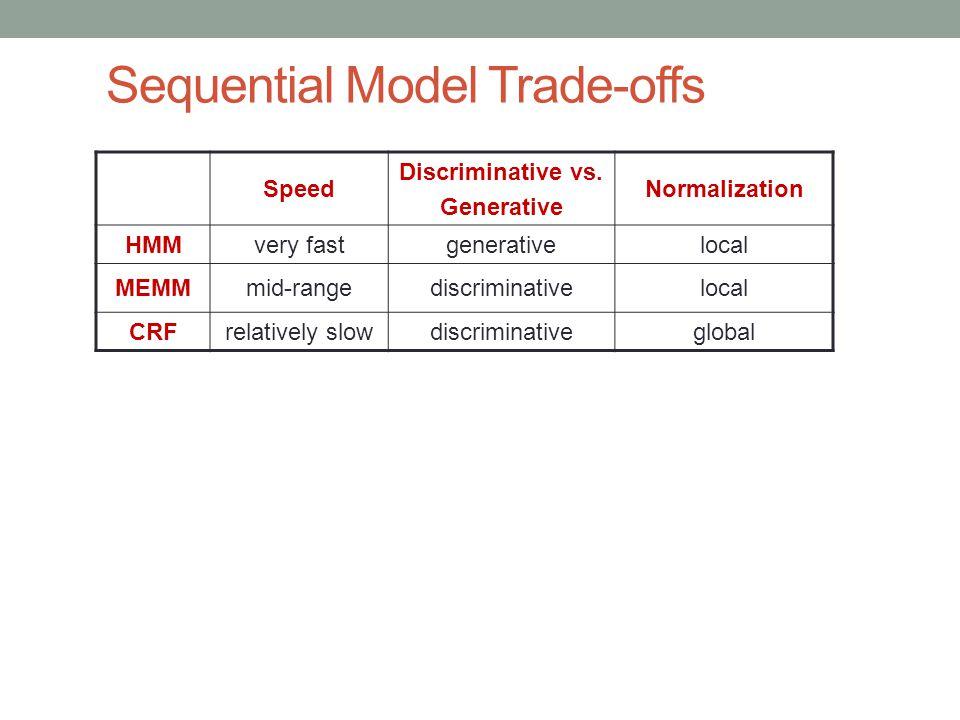 Sequential Model Trade-offs Speed Discriminative vs. Generative Normalization HMMvery fastgenerativelocal MEMMmid-rangediscriminativelocal CRFrelative