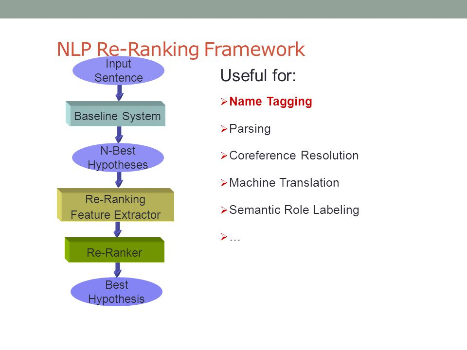 NLP Re-Ranking Framework Useful for:  Name Tagging  Parsing  Coreference Resolution  Machine Translation  Semantic Role Labeling  … Input Sentence Best Hypothesis Baseline System N-Best Hypotheses Re-Ranking Feature Extractor Re-Ranker