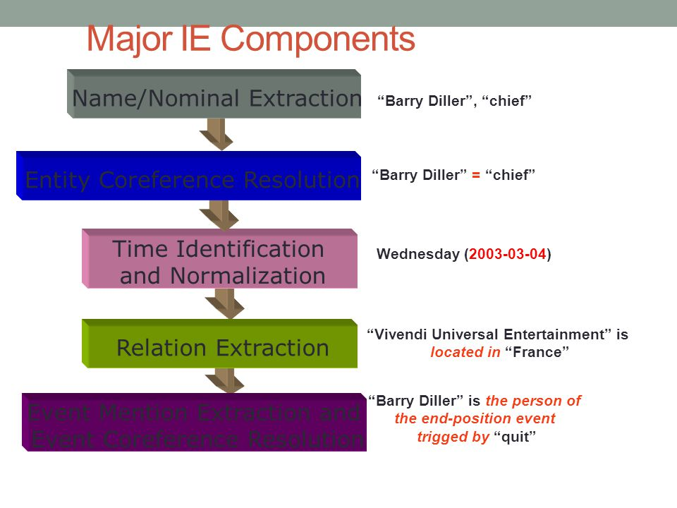 Major IE Components Relation Extraction Time Identification and Normalization Name/Nominal Extraction Event Mention Extraction and Event Coreference Resolution Barry Diller , chief Barry Diller = chief Vivendi Universal Entertainment is located in France Barry Diller is the person of the end-position event trigged by quit Entity Coreference Resolution Wednesday (2003-03-04)
