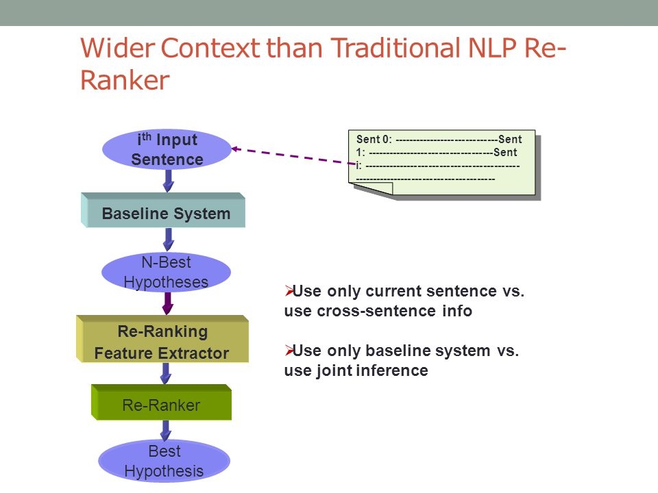 Wider Context than Traditional NLP Re- Ranker ----- Sent 0: -----------------------------Sent 1: -----------------------------------Sent i: ------------------------------------------- --------------------------------------- i th Input Sentence Best Hypothesis Baseline System N-Best Hypotheses Re-Ranking Feature Extractor Re-Ranker  Use only current sentence vs.