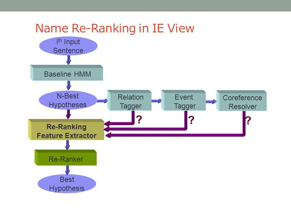 Name Re-Ranking in IE View i th Input Sentence Best Hypothesis Baseline HMM N-Best Hypotheses Re-Ranking Feature Extractor Re-Ranker Relation Tagger Event Tagger Coreference Resolver .