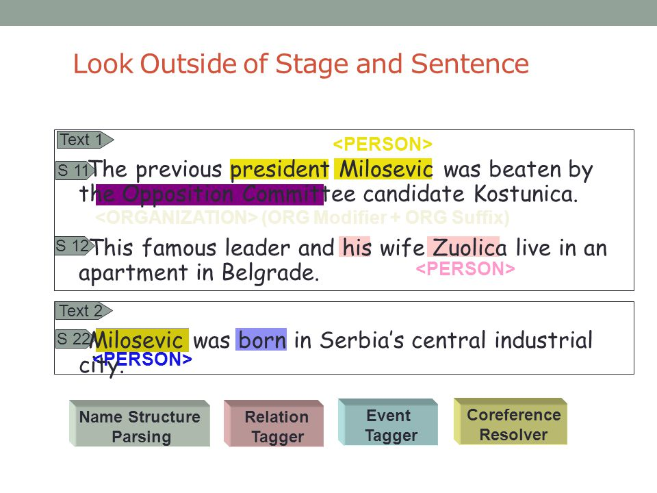 Look Outside of Stage and Sentence Relation Tagger Event Tagger Coreference Resolver Name Structure Parsing (ORG Modifier + ORG Suffix) Text 1 Text 2
