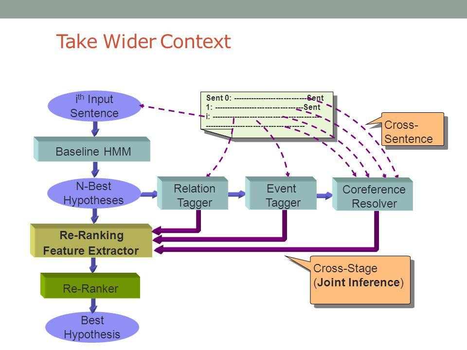Take Wider Context ----- Sent 0: -----------------------------Sent 1: -----------------------------------Sent i: -------------------------------------