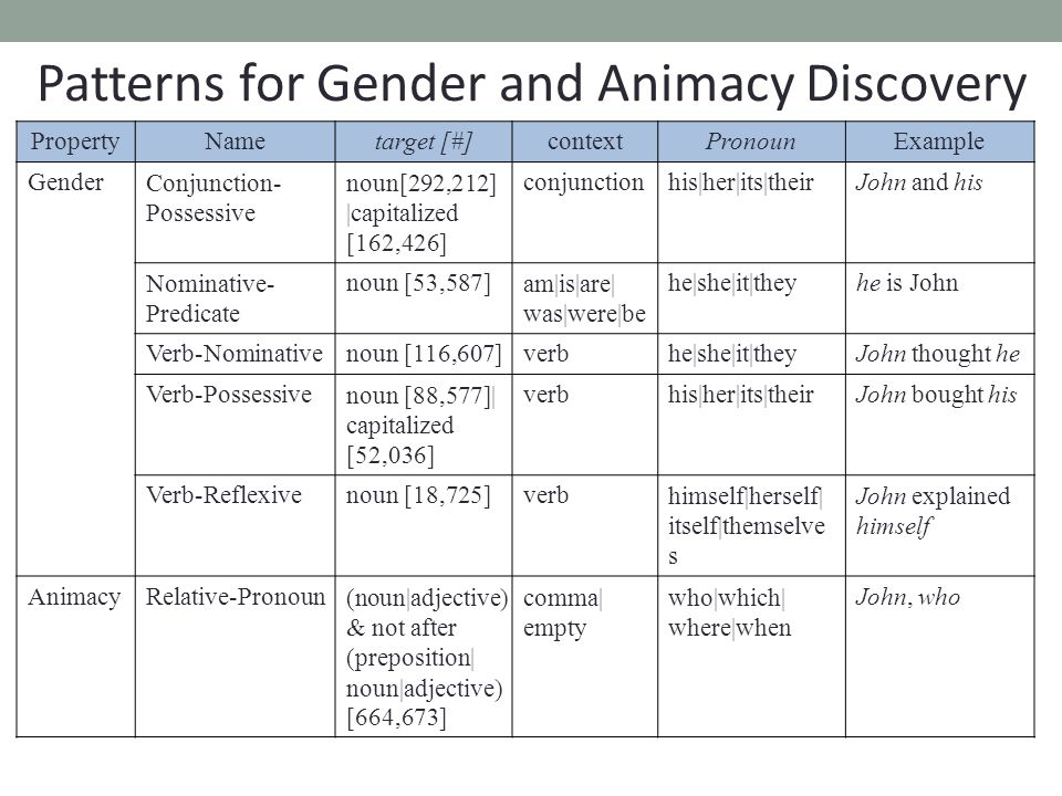 Patterns for Gender and Animacy Discovery PropertyNametarget [#]contextPronounExample GenderConjunction- Possessive noun[292,212] |capitalized [162,42