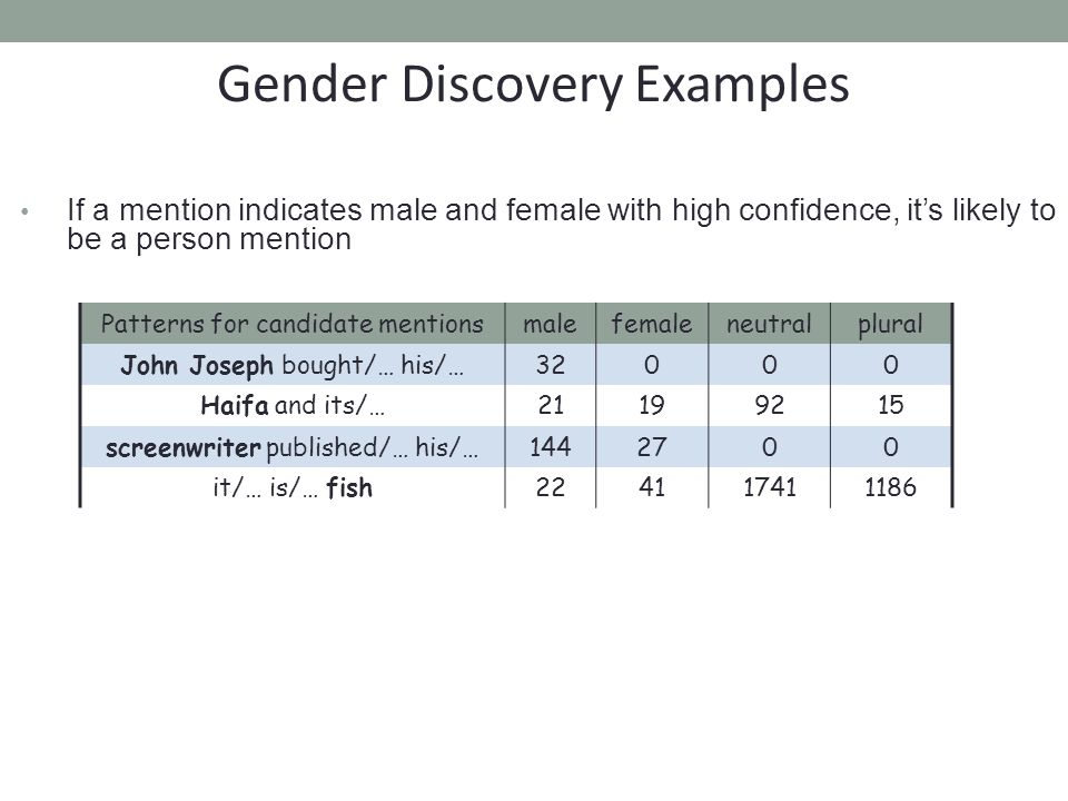If a mention indicates male and female with high confidence, it's likely to be a person mention Gender Discovery Examples Patterns for candidate mentionsmalefemaleneutralplural John Joseph bought/… his/…32000 Haifa and its/…21199215 screenwriter published/… his/…1442700 it/… is/… fish224117411186