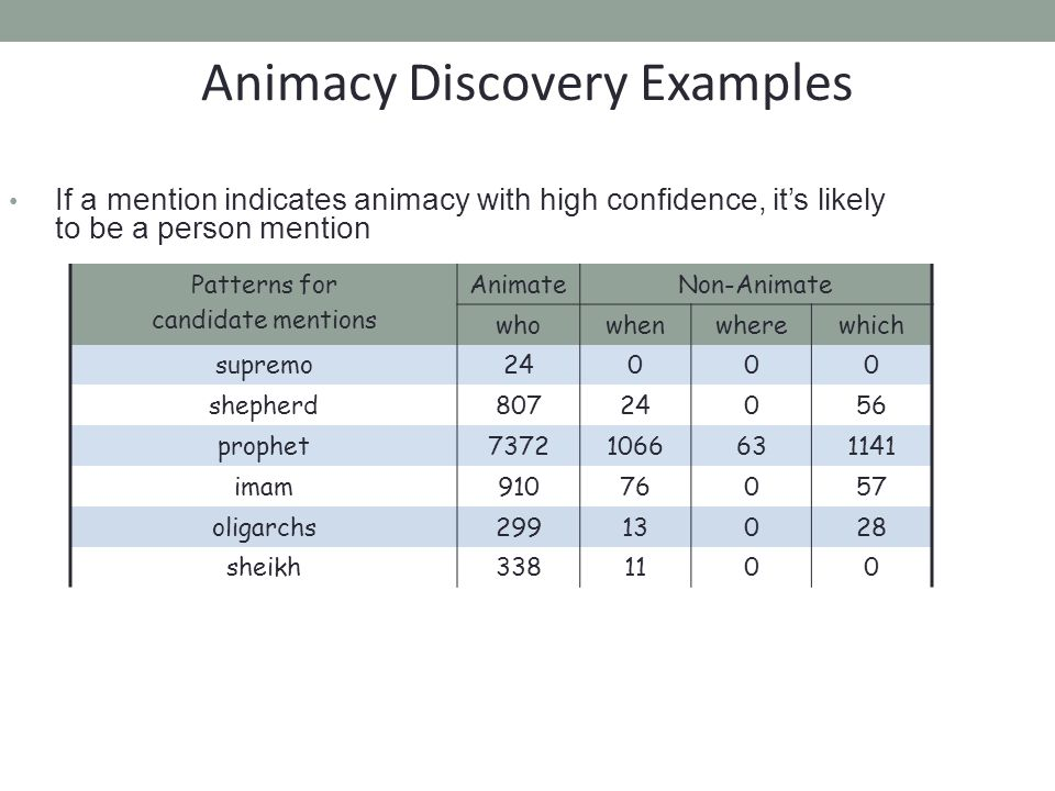 If a mention indicates animacy with high confidence, it's likely to be a person mention Animacy Discovery Examples Patterns for candidate mentions AnimateNon-Animate whowhenwherewhich supremo24000 shepherd80724056 prophet73721066631141 imam91076057 oligarchs29913028 sheikh3381100