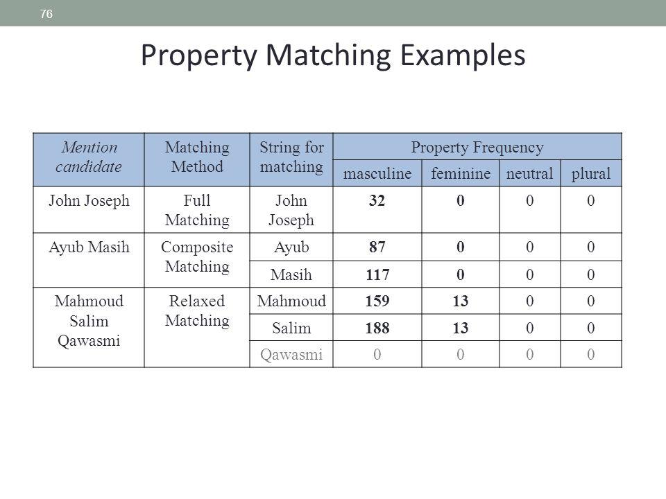 76 Property Matching Examples Mention candidate Matching Method String for matching Property Frequency masculinefeminineneutralplural John JosephFull