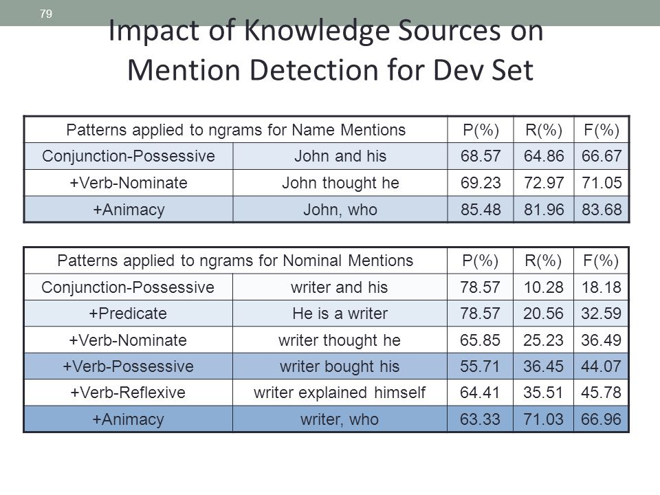79 Impact of Knowledge Sources on Mention Detection for Dev Set Patterns applied to ngrams for Nominal MentionsP(%)R(%)F(%) Conjunction-Possessivewriter and his78.5710.2818.18 +PredicateHe is a writer78.5720.5632.59 +Verb-Nominatewriter thought he65.8525.2336.49 +Verb-Possessivewriter bought his55.7136.4544.07 +Verb-Reflexivewriter explained himself64.4135.5145.78 +Animacywriter, who63.3371.0366.96 Patterns applied to ngrams for Name MentionsP(%)R(%)F(%) Conjunction-PossessiveJohn and his68.5764.8666.67 +Verb-NominateJohn thought he69.2372.9771.05 +AnimacyJohn, who85.4881.9683.68