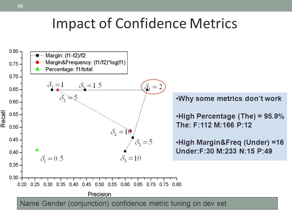 80 Impact of Confidence Metrics Why some metrics don't work High Percentage (The) = 95.9% The: F:112 M:166 P:12 High Margin&Freq (Under) =16 Under:F:3