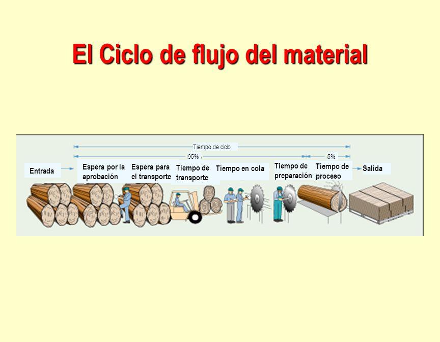 El Ciclo de flujo del material Entrada Espera por la aprobación Espera para el transporte Tiempo de transporte Tiempo en cola Tiempo de preparación Ti