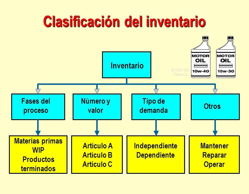 Inventario Fases del proceso Tipo de demanda Número y valor Otros Materias primas WIP Productos terminados Independiente Dependiente Artículo A Artícu