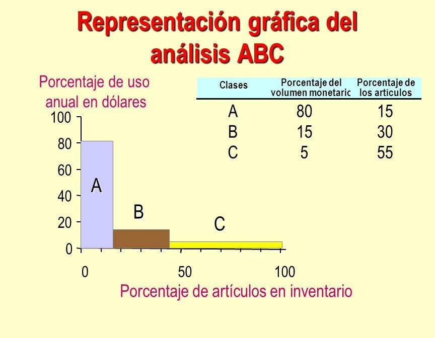 0 20 40 60 80 100 050100 Porcentaje de artículos en inventario Porcentaje de uso anual en dólares A B C Clases Porcentaje del volumen monetario Porcen
