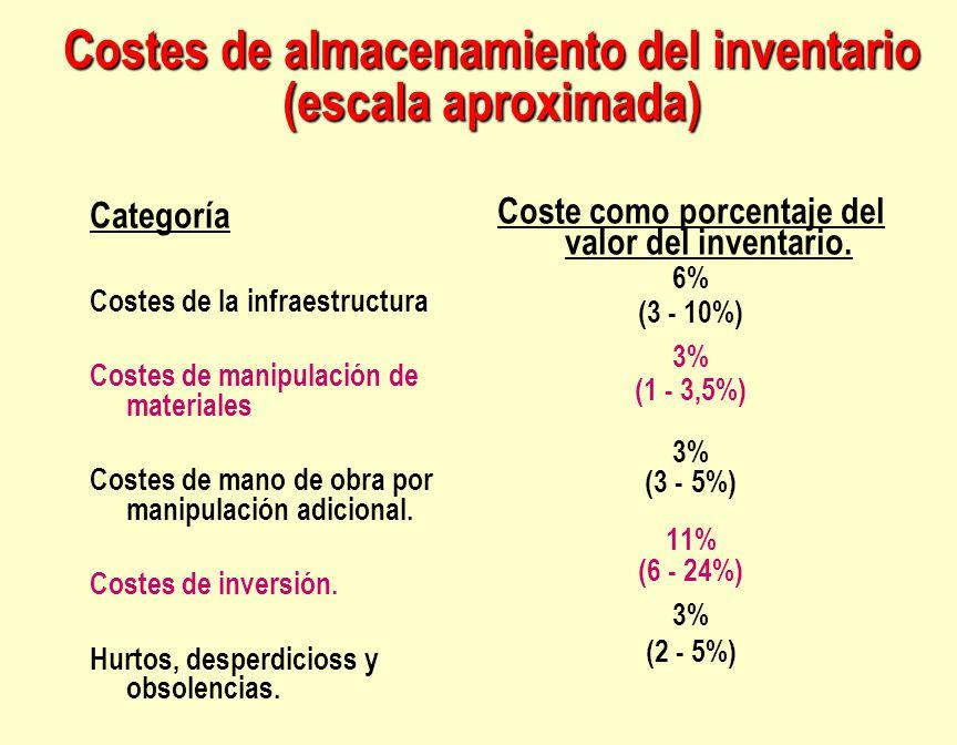Costes de almacenamiento del inventario (escala aproximada) Categoría Costes de la infraestructura Costes de manipulación de materiales Costes de mano