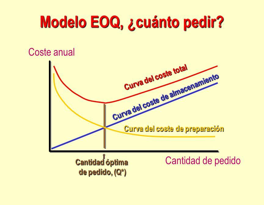 Cantidad de pedido Coste anual Curva del coste de almacenamiento Curva del coste total Curva del coste de preparación Cantidad óptima de pedido, (Q*)