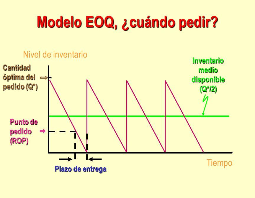 Modelo EOQ, ¿cuándo pedir? Punto de pedido (ROP) Tiempo Nivel de inventario Inventario medio disponible (Q*/2) Plazo de entrega Cantidad óptima del pe