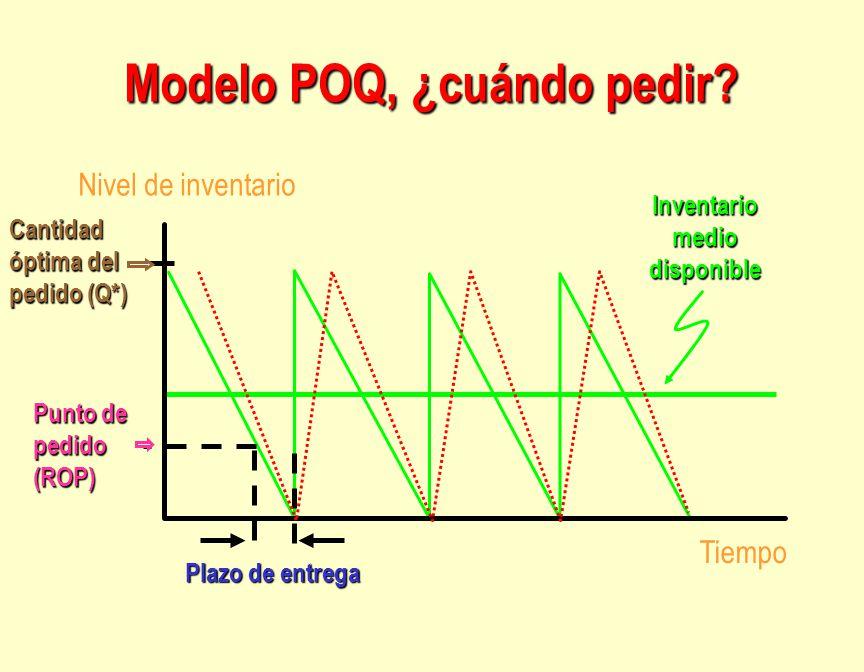 Modelo POQ, ¿cuándo pedir? Punto de pedido (ROP) Tiempo Nivel de inventario Inventario medio disponible Plazo de entrega Cantidad óptima del pedido (Q
