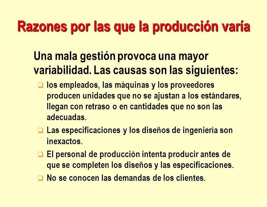 Razones por las que la producción varía Una mala gestión provoca una mayor variabilidad. Las causas son las siguientes: q los empleados, las máquinas