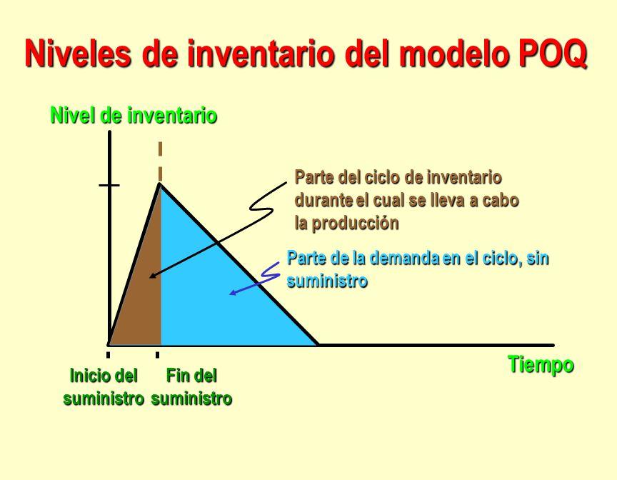 Niveles de inventario del modelo POQ Nivel de inventario Tiempo Inicio del suministro Fin del suministro Parte del ciclo de inventario durante el cual