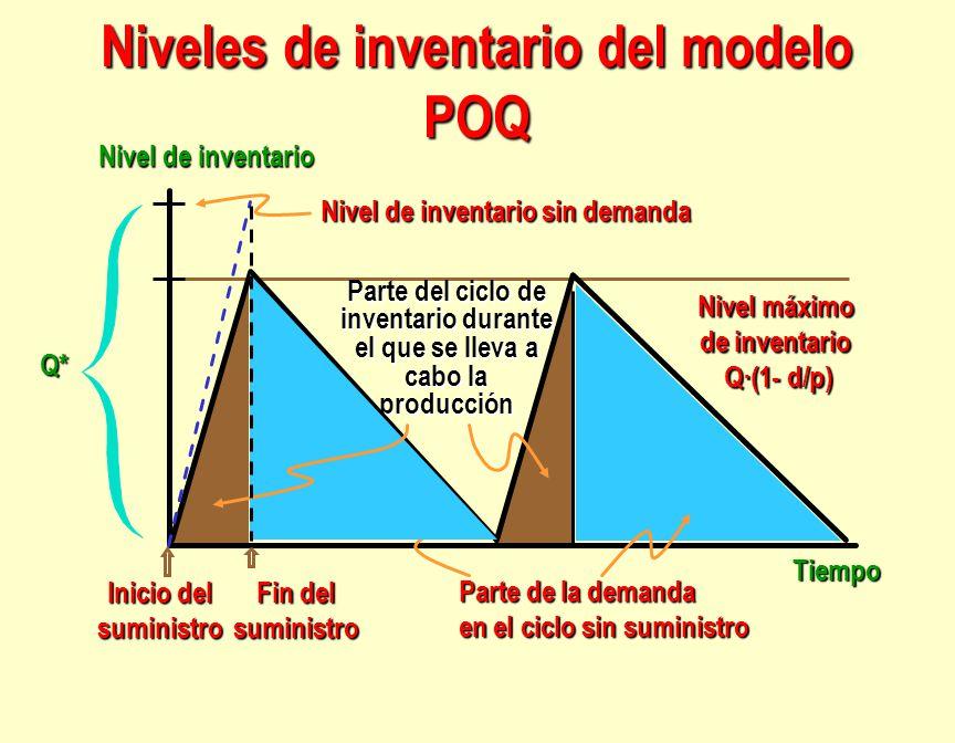 Niveles de inventario del modelo POQ Tiempo Nivel de inventario Parte del ciclo de inventario durante el que se lleva a cabo la producción Nivel máxim