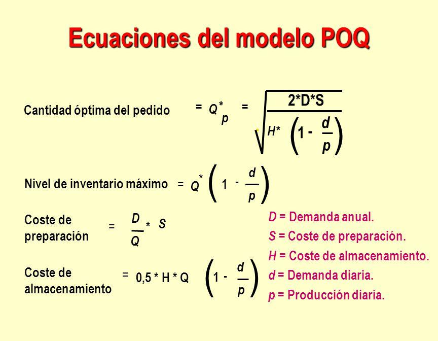 D = Demanda anual. S = Coste de preparación. H = Coste de almacenamiento. d = Demanda diaria. p = Producción diaria. Ecuaciones del modelo POQ Cantida