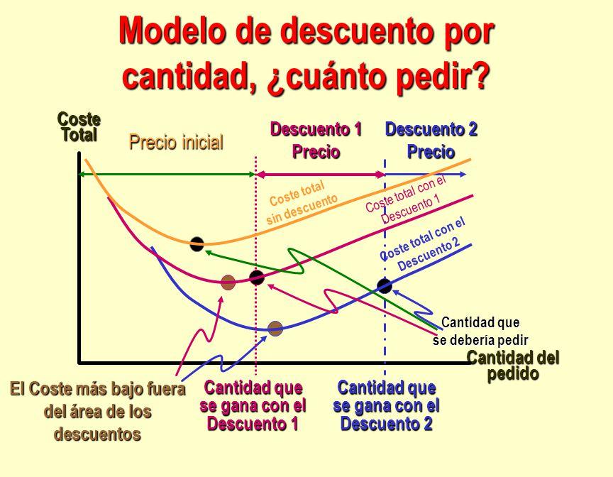 Modelo de descuento por cantidad, ¿cuánto pedir? El Coste más bajo fuera del área de los descuentos Cantidad del pedido Coste Total Cantidad que se de