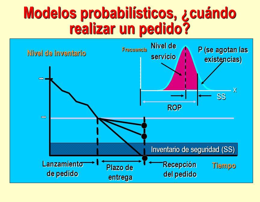 Modelos probabilísticos, ¿cuándo realizar un pedido? Reorder Point (ROP) Optimal Order Quantity Order Quantity X Inventario de seguridad (SS) Tiempo N