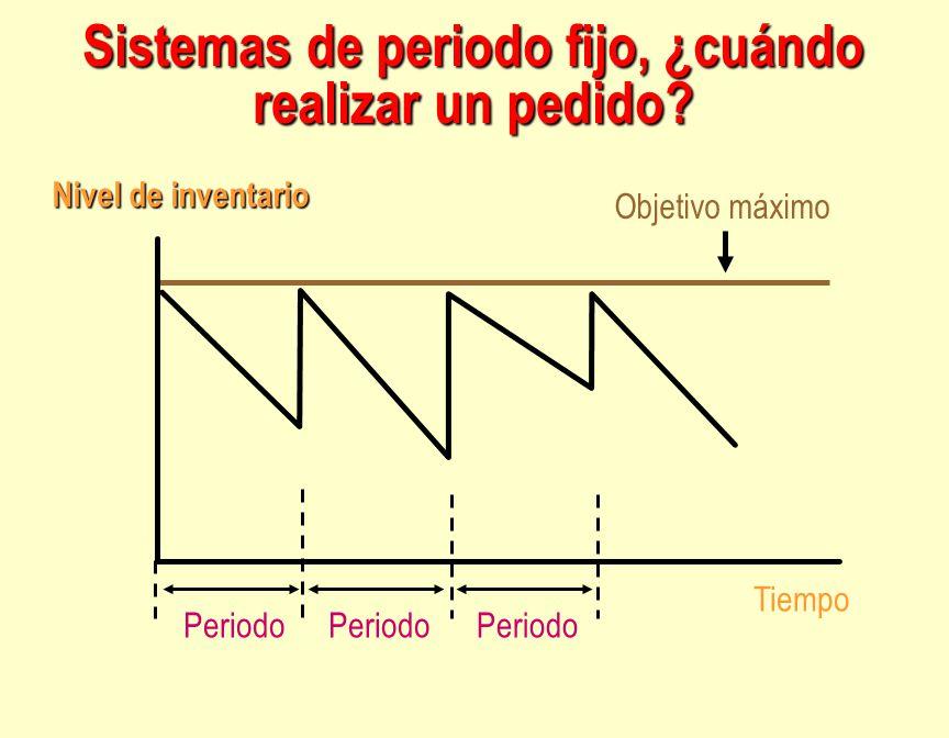 Tiempo Nivel de inventario Objetivo máximo Periodo Sistemas de periodo fijo, ¿cuándo realizar un pedido?