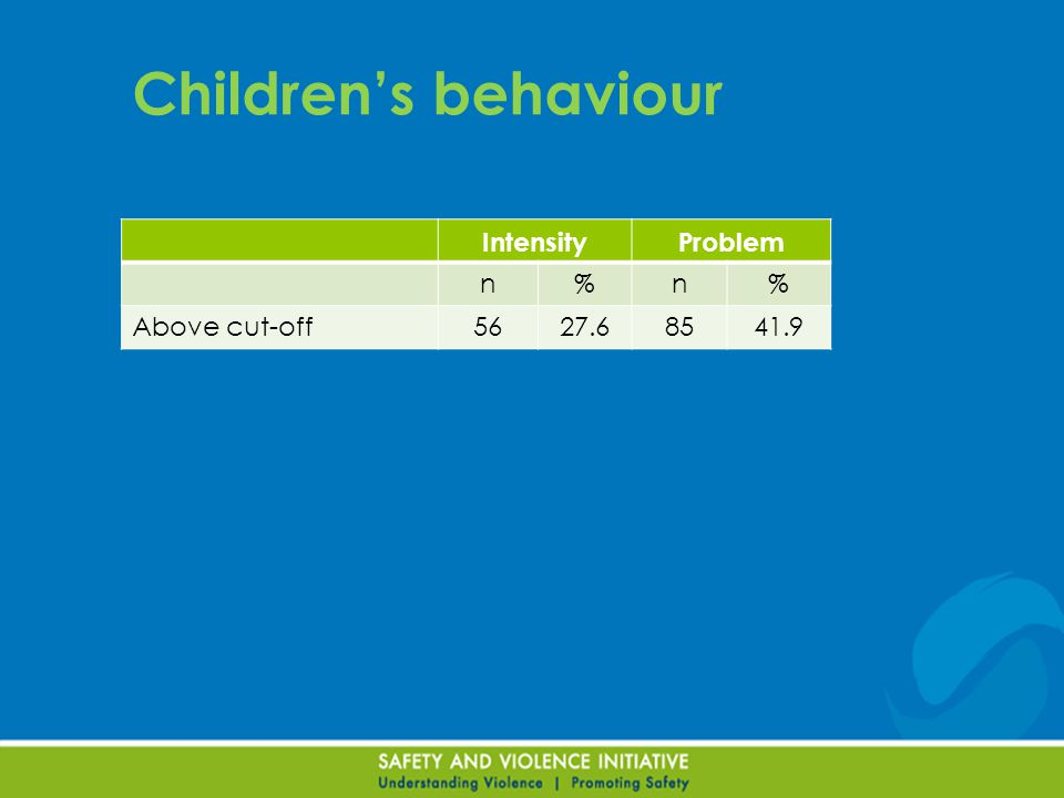Children's behaviour IntensityProblem n%n% Above cut-off5627.68541.9