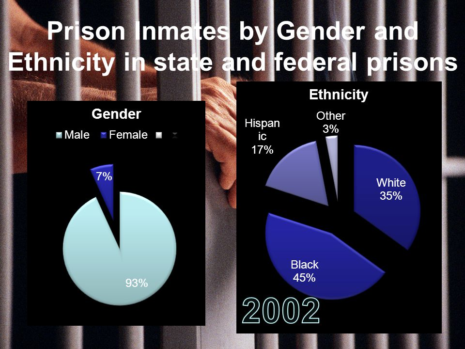 Prison Inmates by Gender and Ethnicity in state and federal prisons