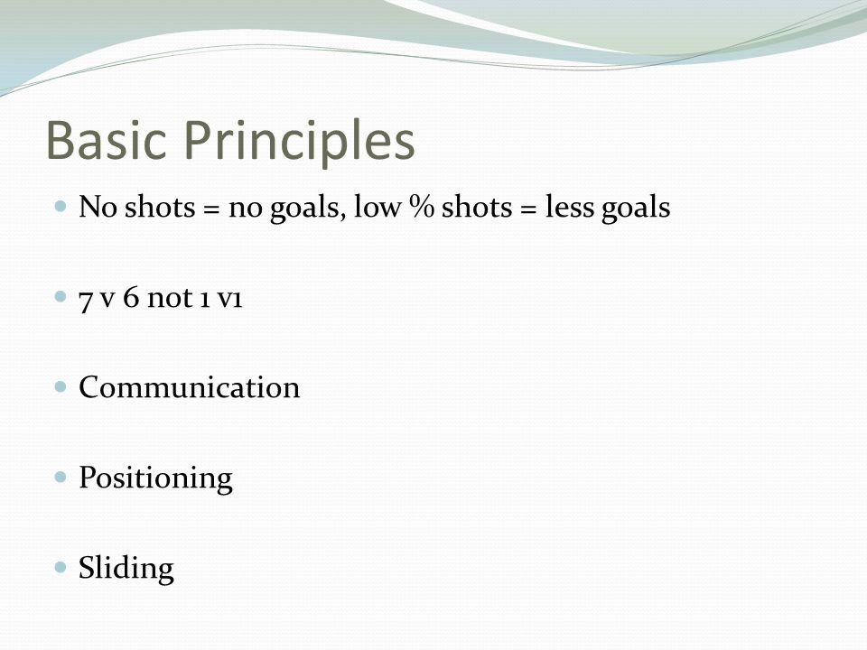 Basic Principles No shots = no goals, low % shots = less goals 7 v 6 not 1 v1 Communication Positioning Sliding