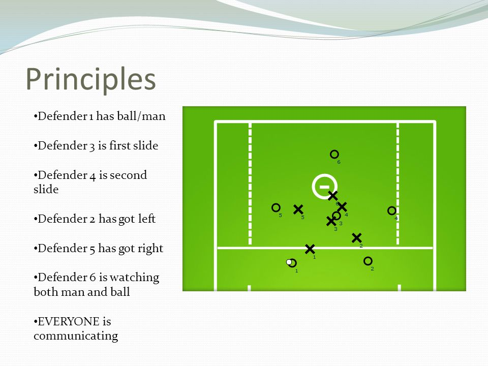 Principles Defender 1 has ball/man Defender 3 is first slide Defender 4 is second slide Defender 2 has got left Defender 5 has got right Defender 6 is watching both man and ball EVERYONE is communicating