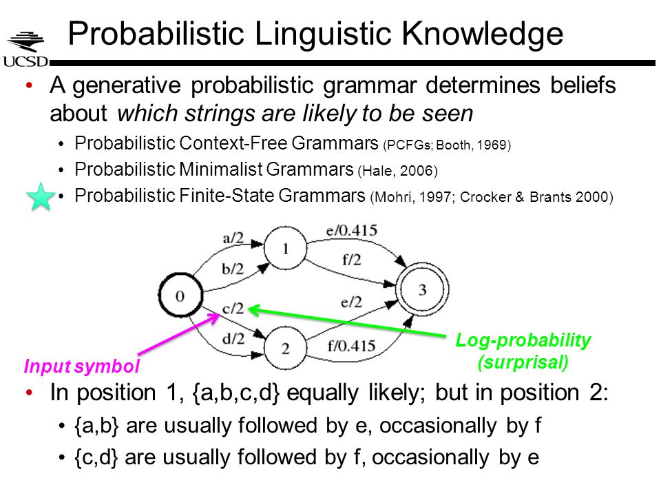 Probabilistic Linguistic Knowledge A generative probabilistic grammar determines beliefs about which strings are likely to be seen Probabilistic Context-Free Grammars (PCFGs; Booth, 1969) Probabilistic Minimalist Grammars (Hale, 2006) Probabilistic Finite-State Grammars (Mohri, 1997; Crocker & Brants 2000) In position 1, {a,b,c,d} equally likely; but in position 2: {a,b} are usually followed by e, occasionally by f {c,d} are usually followed by f, occasionally by e Input symbol Log-probability (surprisal)