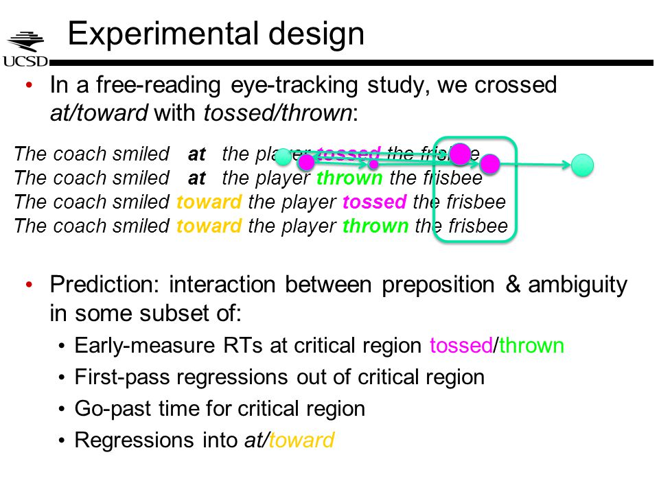 Experimental design In a free-reading eye-tracking study, we crossed at/toward with tossed/thrown: Prediction: interaction between preposition & ambiguity in some subset of: Early-measure RTs at critical region tossed/thrown First-pass regressions out of critical region Go-past time for critical region Regressions into at/toward The coach smiled at the player tossed the frisbee The coach smiled at the player thrown the frisbee The coach smiled toward the player tossed the frisbee The coach smiled toward the player thrown the frisbee