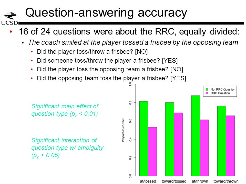 Question-answering accuracy 16 of 24 questions were about the RRC, equally divided: The coach smiled at the player tossed a frisbee by the opposing team Did the player toss/throw a frisbee.