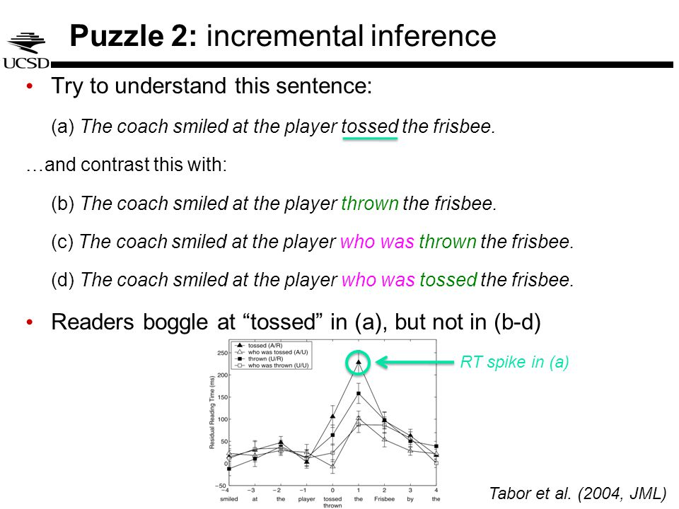 Puzzle 2: incremental inference Try to understand this sentence: (a) The coach smiled at the player tossed the frisbee.