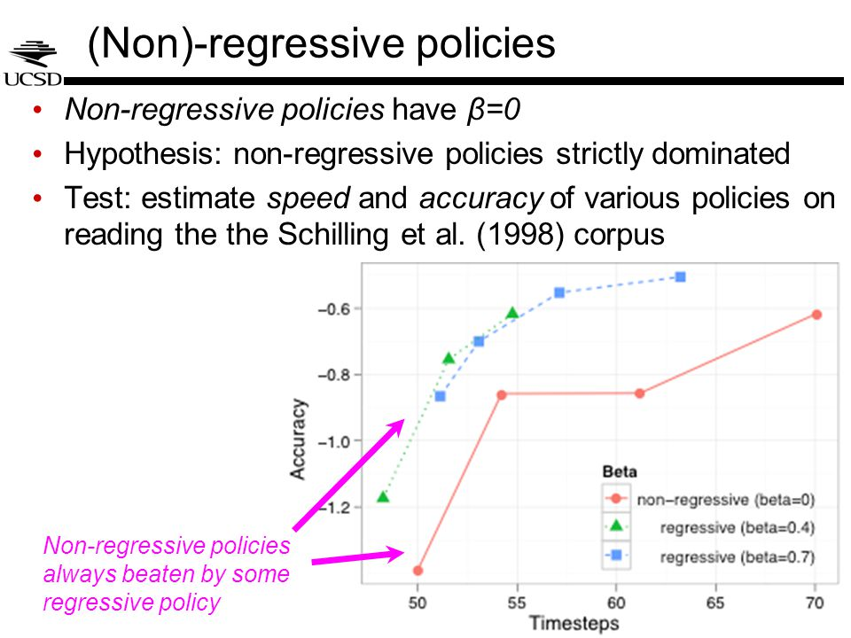 (Non)-regressive policies Non-regressive policies have β=0 Hypothesis: non-regressive policies strictly dominated Test: estimate speed and accuracy of various policies on reading the the Schilling et al.