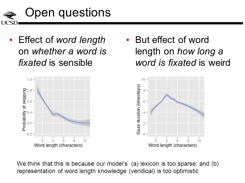 Open questions Effect of word length on whether a word is fixated is sensible But effect of word length on how long a word is fixated is weird We think that this is because our model's (a) lexicon is too sparse; and (b) representation of word length knowledge (veridical) is too optimistic