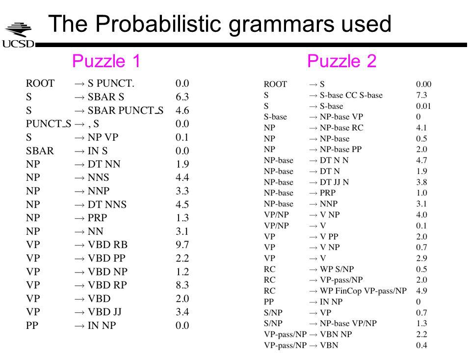 The Probabilistic grammars used Puzzle 1Puzzle 2