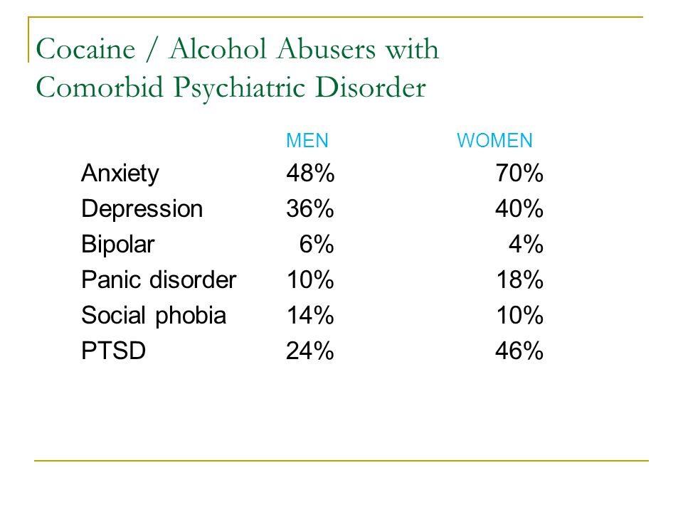 Cocaine / Alcohol Abusers with Comorbid Psychiatric Disorder MEN Anxiety 48% Depression 36% Bipolar 6% Panic disorder 10% Social phobia 14% PTSD24% WOMEN 70% 40% 4% 18% 10% 46%