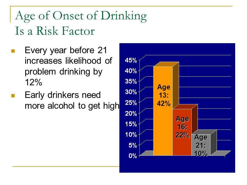Age of Onset of Drinking Is a Risk Factor Every year before 21 increases likelihood of problem drinking by 12% Early drinkers need more alcohol to get high Age 13: 42% Age16:22% Age21:10%