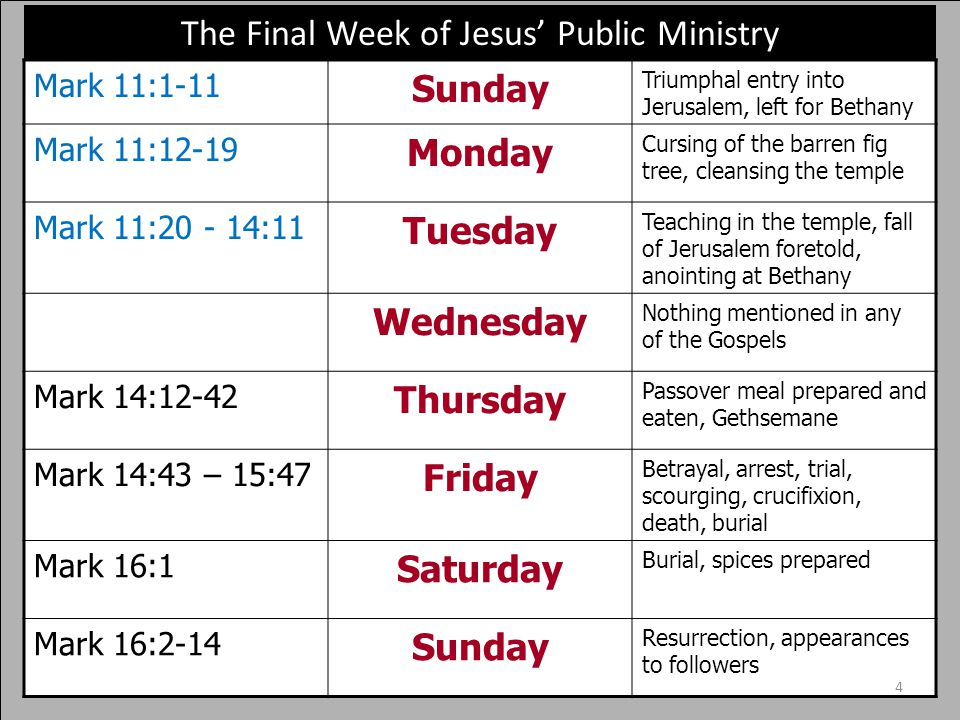 1 1.Entry into Jerusalem (Sunday) 2. Cleansing of the temple (Monday) 3.