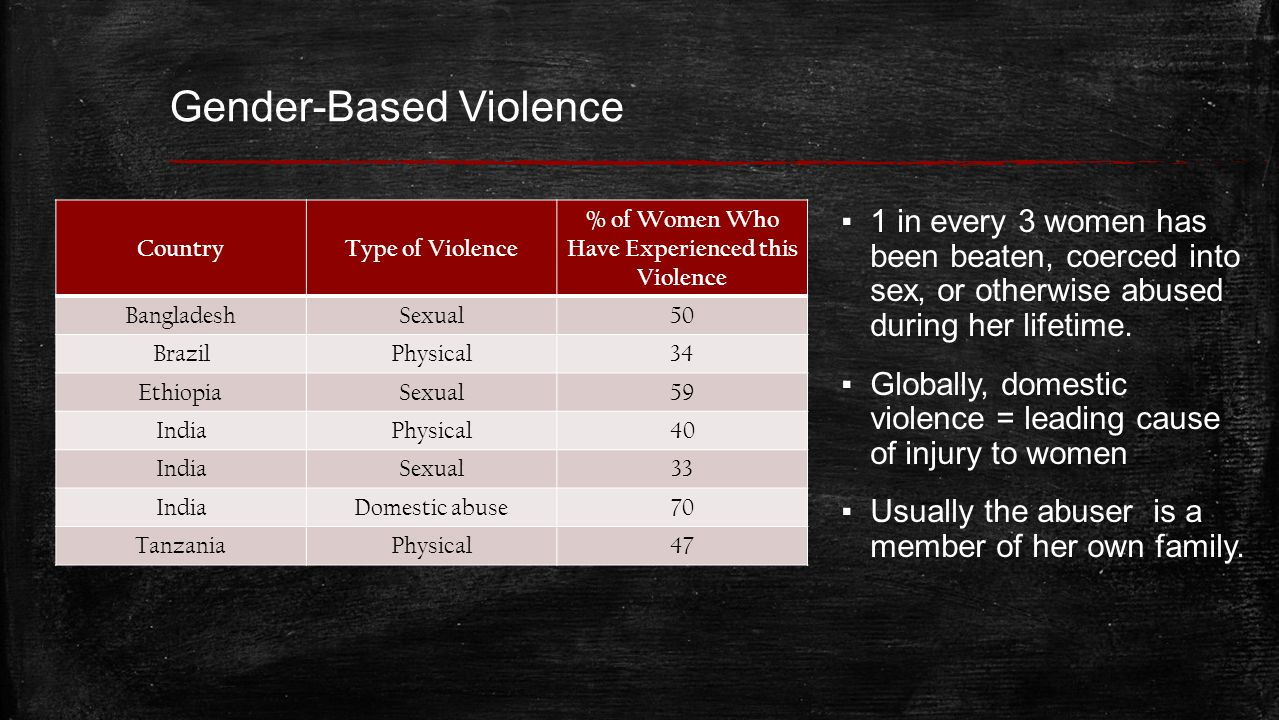 Gender-Based Violence ▪ Every 9 seconds in the U.S.