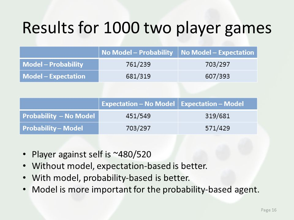 Results for 1000 two player games Page 16 No Model – ProbabilityNo Model – Expectation Model – Probability761/239703/297 Model – Expectation681/319607/393 Expectation – No ModelExpectation – Model Probability – No Model451/549319/681 Probability – Model703/297571/429 Player against self is ~480/520 Without model, expectation-based is better.