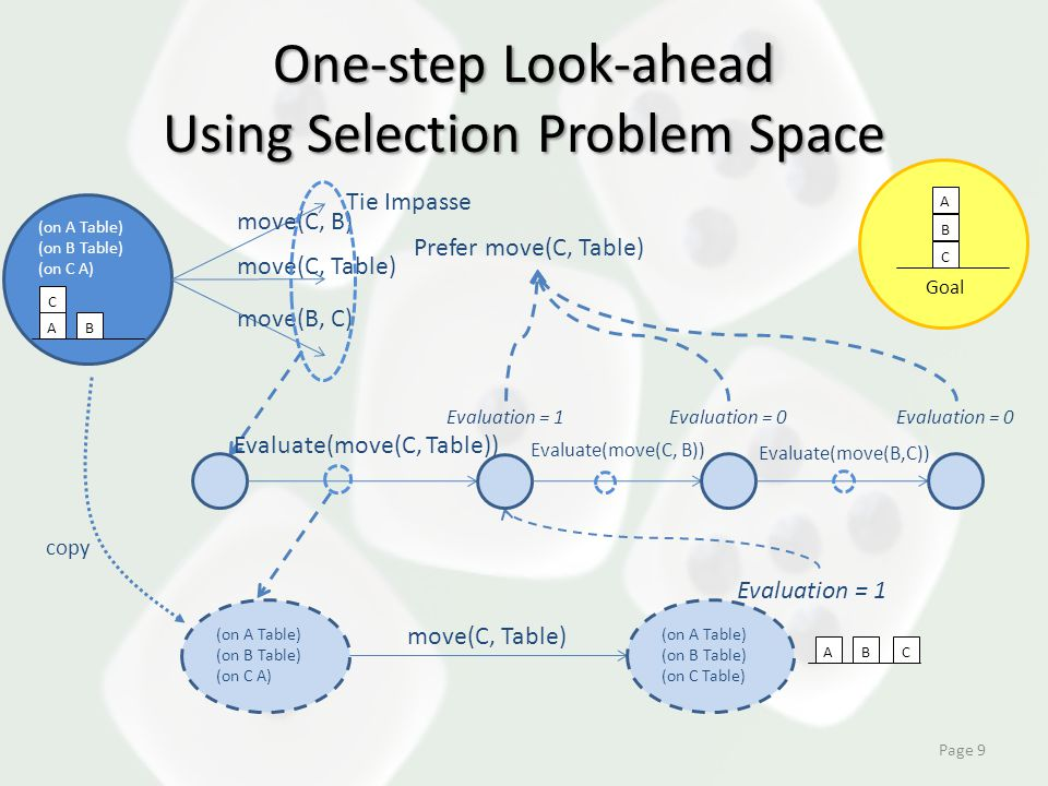One-step Look-ahead Using Selection Problem Space Page 9 (on A Table) (on B Table) (on C A) AB C move(C, B) move(B, C) move(C, Table) Evaluate(move(C, Table)) (on A Table) (on B Table) (on C A) move(C, Table) Tie Impasse (on A Table) (on B Table) (on C Table) Evaluation = 1 Evaluate(move(C, B)) Evaluate(move(B,C)) copy Evaluation = 0 Evaluation = 1 Prefer move(C, Table) AB C A B C Goal