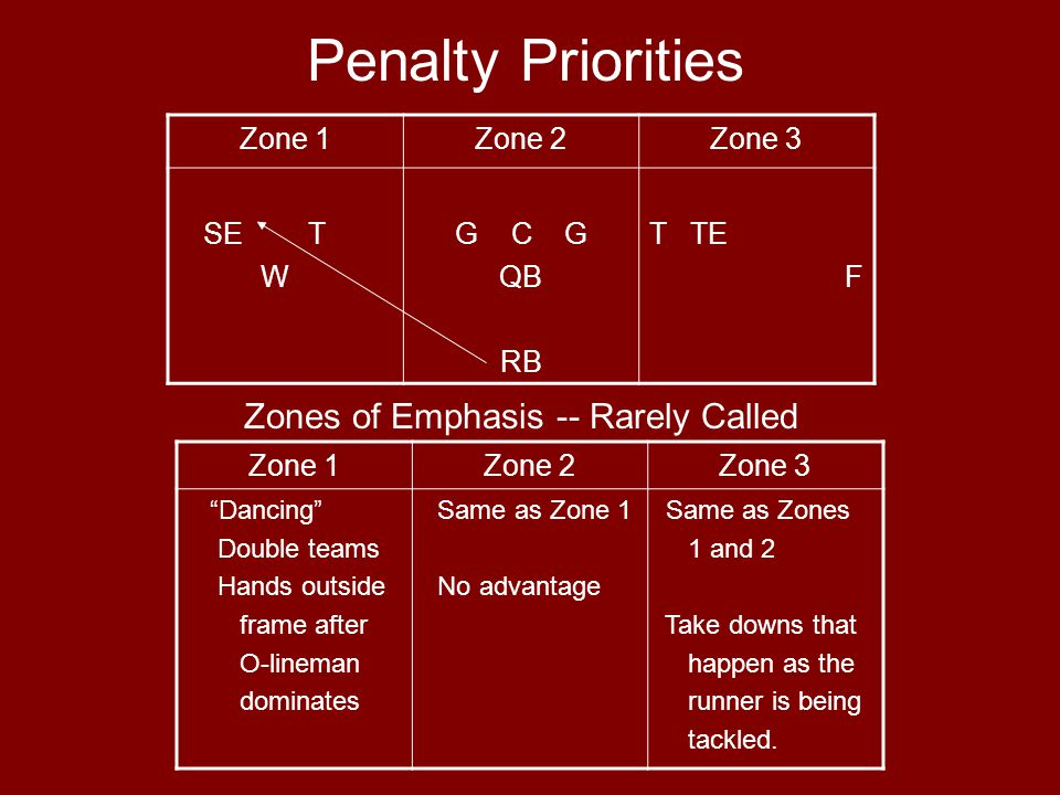 Penalty Priorities Zone 1Zone 2Zone 3 SE T W G C G QB RB T TE F Zones of Emphasis -- Rarely Called Zone 1Zone 2Zone 3 Dancing Double teams Hands outside frame after O-lineman dominates Same as Zone 1 No advantage Same as Zones 1 and 2 Take downs that happen as the runner is being tackled.