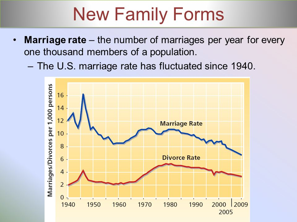 New Family Forms Marriage rate – the number of marriages per year for every one thousand members of a population.