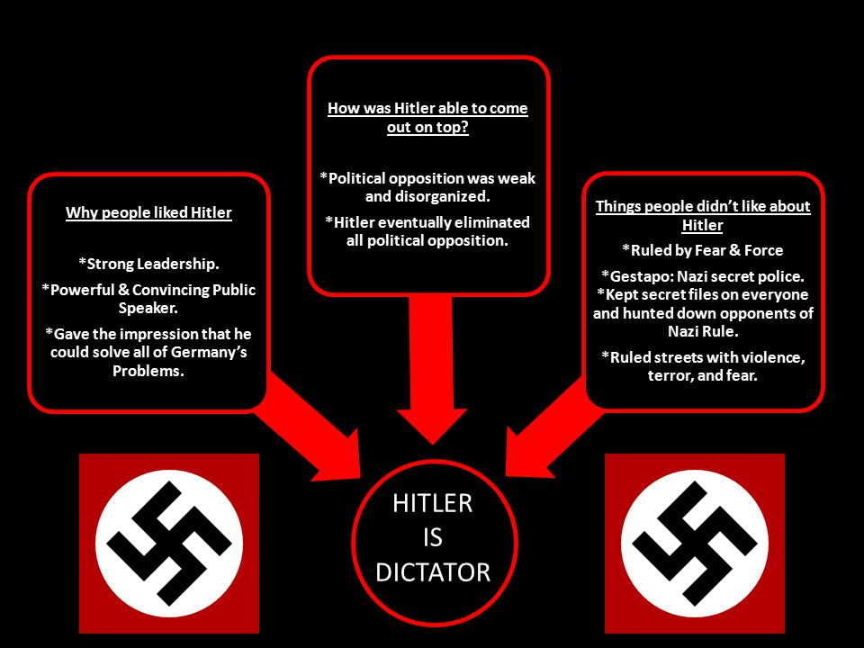 Why people liked Hitler *Strong Leadership.*Powerful & Convincing Public Speaker.
