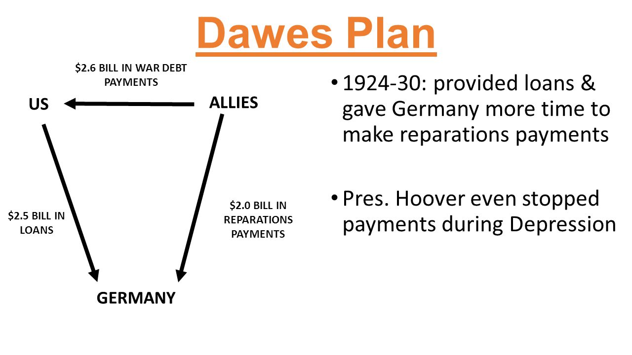 Dawes Plan 1924-30: provided loans & gave Germany more time to make reparations payments Pres. Hoover even stopped payments during Depression US ALLIE
