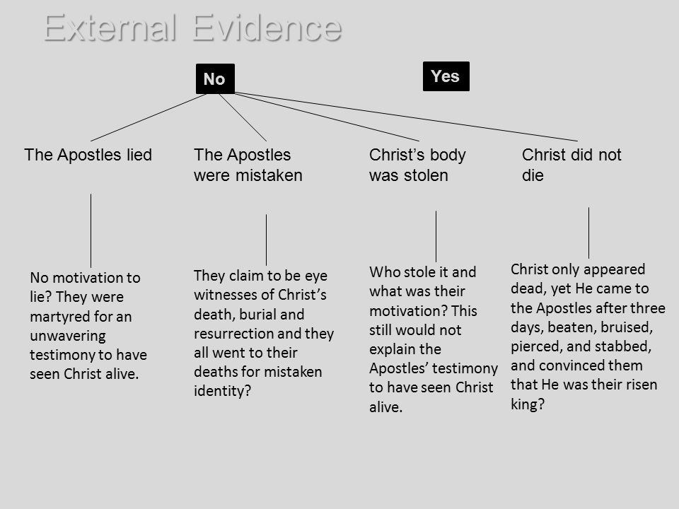 External Evidence Yes The Apostles lied Fabrication theory The Apostles were mistaken Mistaken identity theory Christ's body was stolen Stolen body th